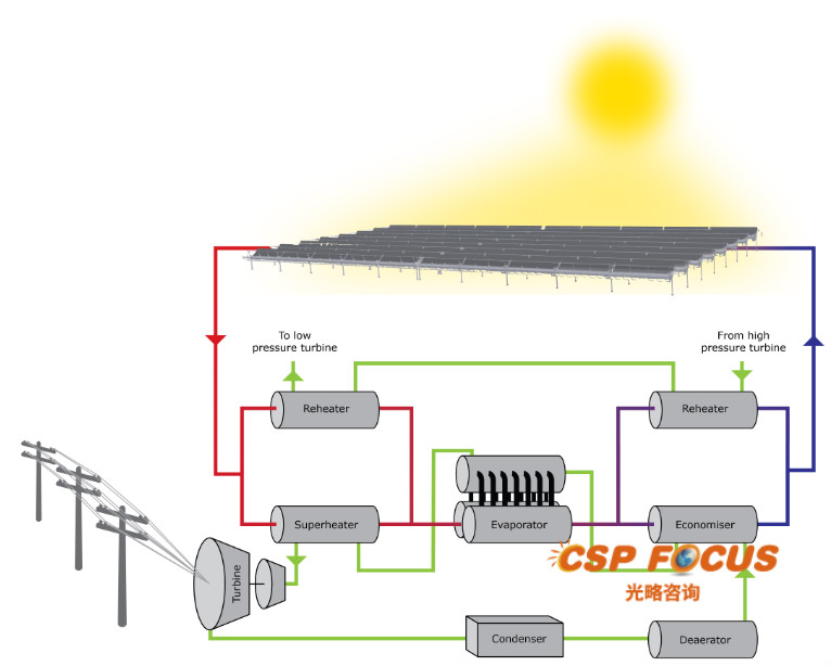 right steam generator substantially improves concentrated solar power plant  revenue